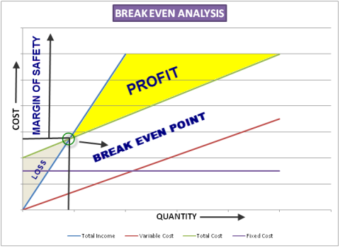 Break- Even Analysis